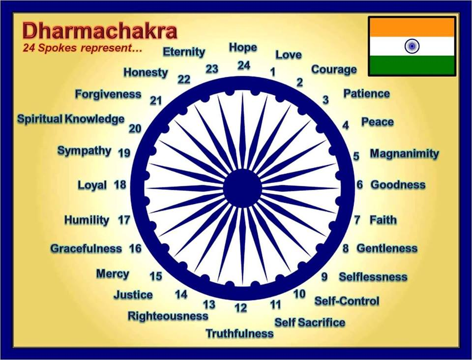 about the chakra in our national flg